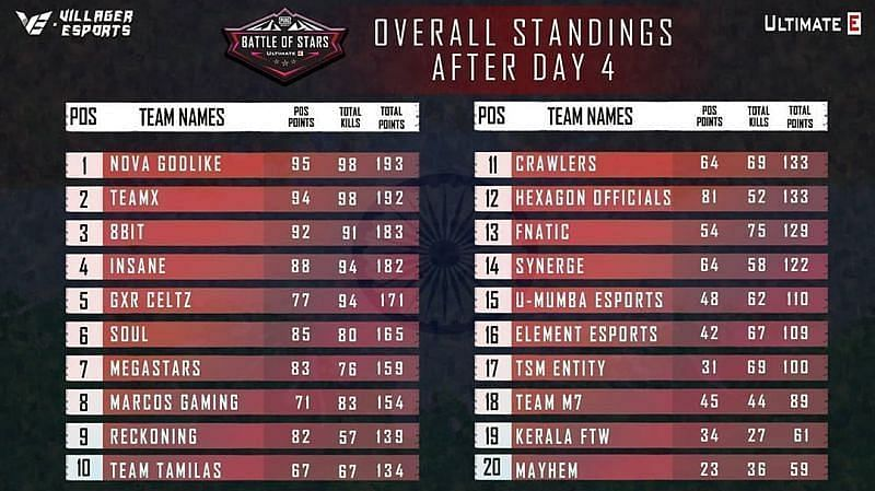 Battle of Stars overall final standings