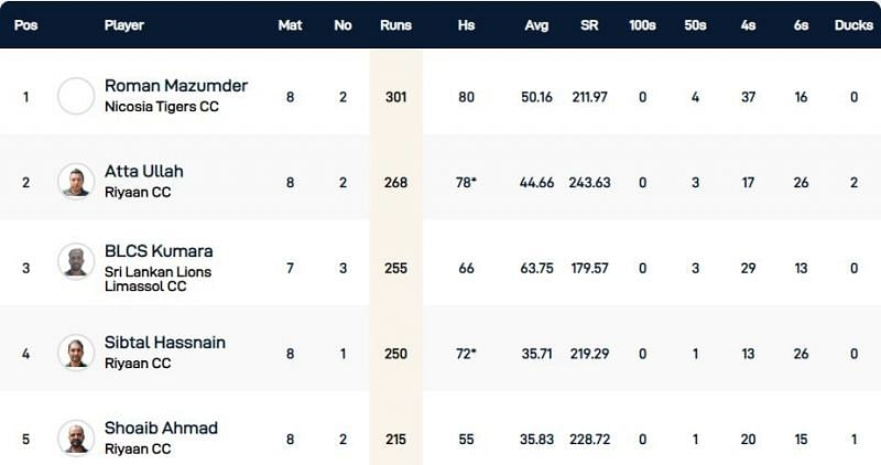 Cyprus T10 League Highest Run-scorers