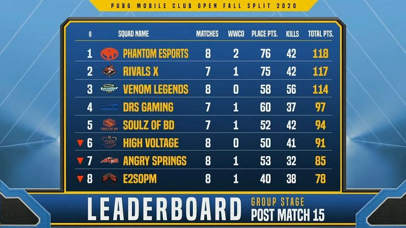 PMCO Fall Split South Asia 2020 Group Stage Day 3 overall standings (upper half)