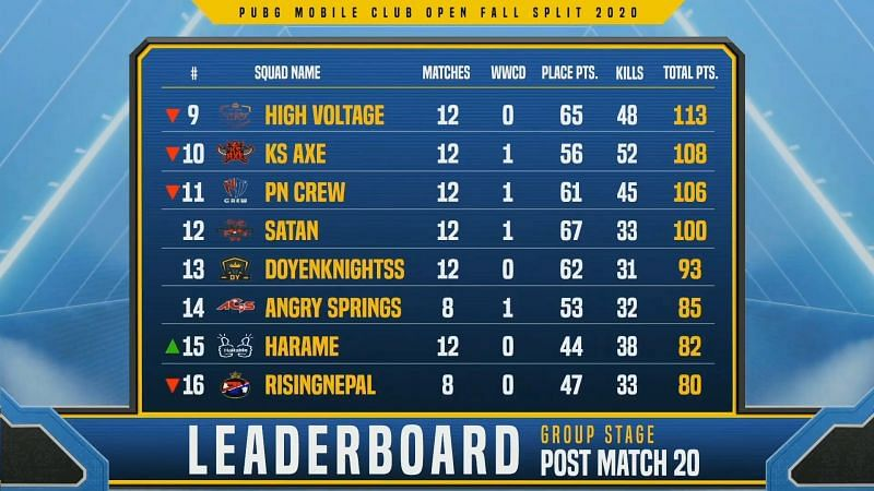PMCO Fall Split 2020 South Asia group stage Day 5 overall standings (9-16 positions)