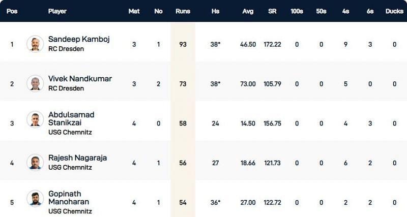 Dresden T10 League Highest Run-scorers