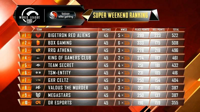 PMWL 2020 East Super Weekend Week 3 Day 5 results and overall standings