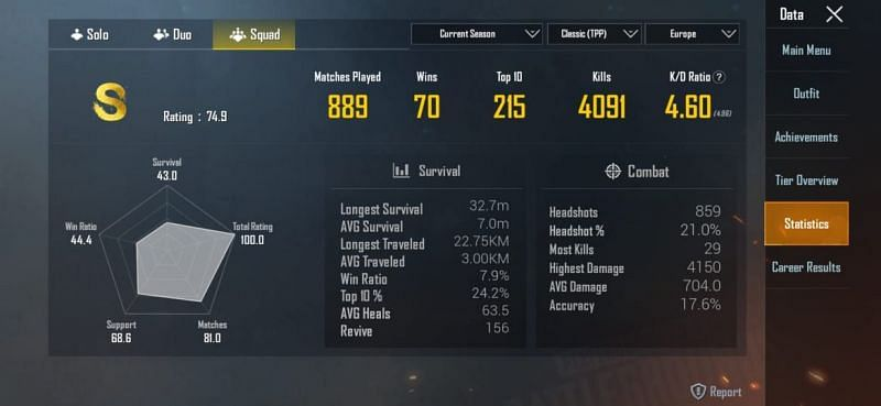 Sevou's stats in Squads (ongoing season)