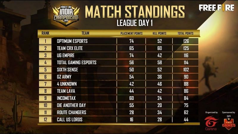 Free Fire India Championship 2020 Day 1 overall standings (Image credits: Free Fire Esports)