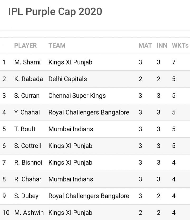 Five of the 11 leading wicket-takers are leg-spinners (Image Credits: Sportskeeda)