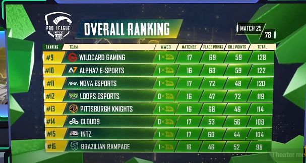 PMPL S2 Americas overall standings after day 5