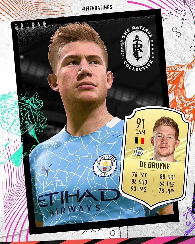 The Belgian playmaker, kevin De Bruyne tops the midfielders list in Fifa 21