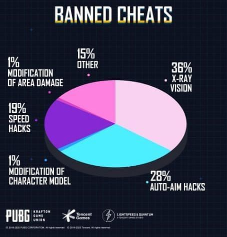 Banned cheats pie-chart (Image Credits: PUBG Mobile )