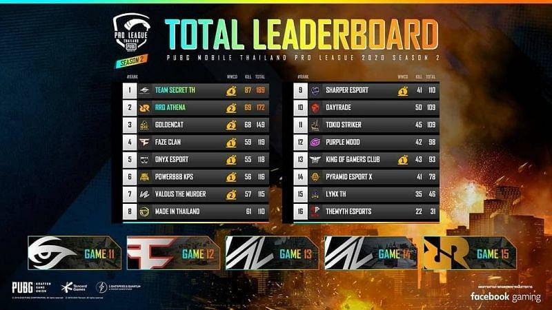 PMPL Season 2 Thailand Grand Finals overall standings