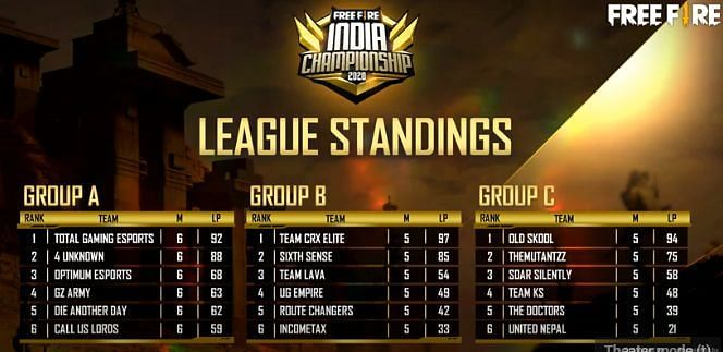 Free Fire India Championship 2020 league standings