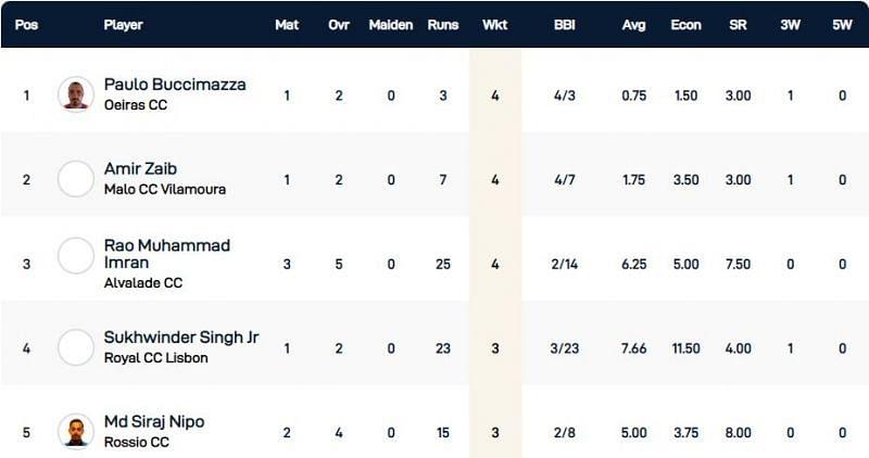 Cartaxo T10 League Highest Wicket-takers