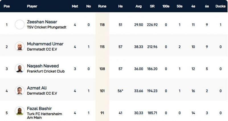 Frankfurt T10 League Highest Run-scorers