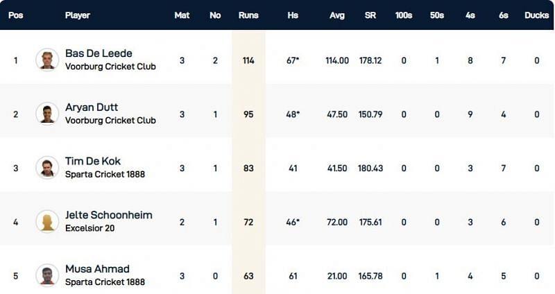 Capelle T10 League Highest Run-scorers