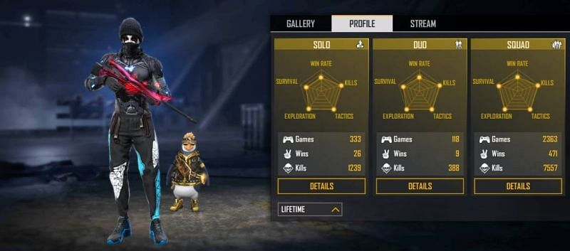 All-time stats for the Free Fire pro