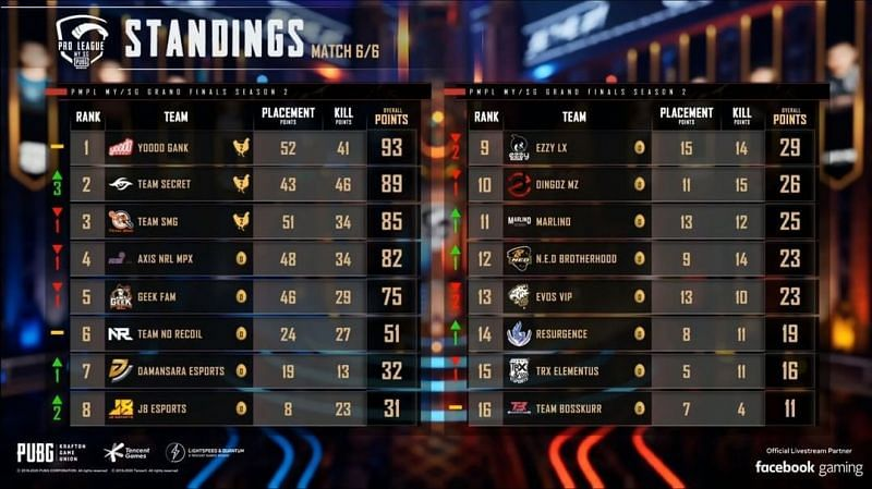 PMPL Season 2 MY/SG Grand Finals Day 1 overall standings