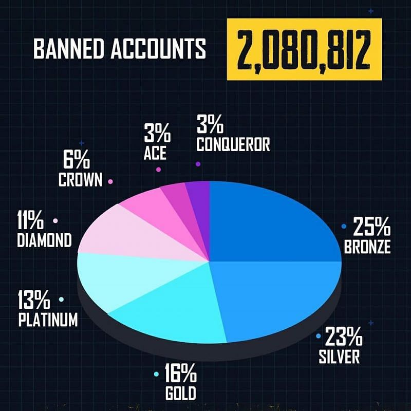Banned accounts pie-chart (Image Credits: PUBG Mobile Instagram)