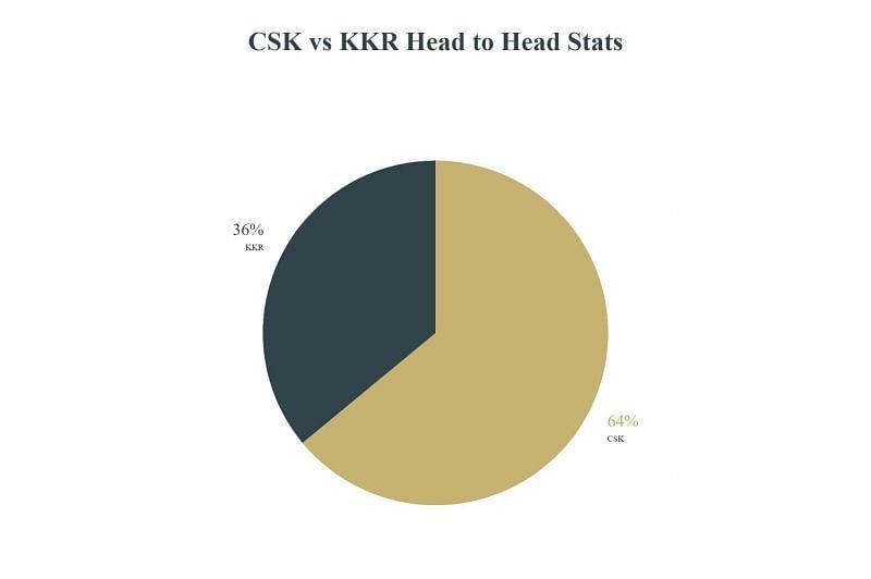 CSK vs KKR Head to Head Stats