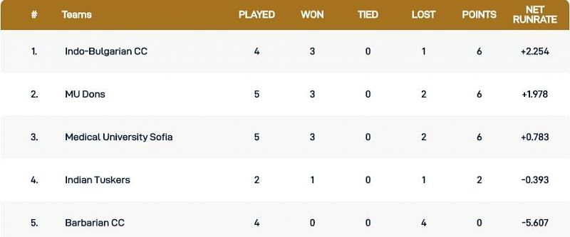 Bulgaria T10 League Points Table