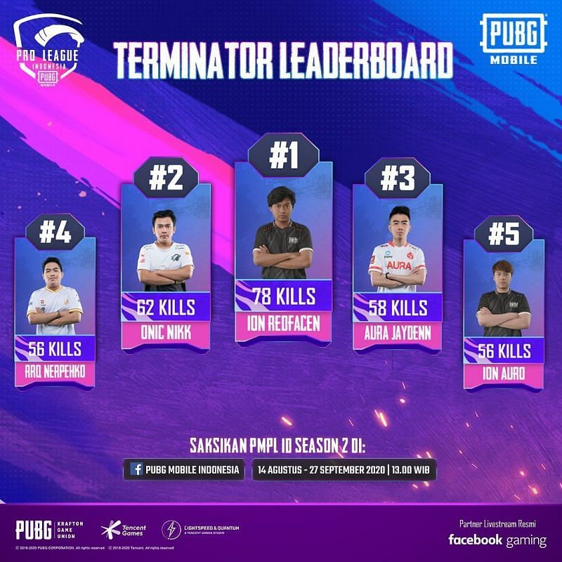 Overall kill leaders at the PMPL Season 2 Indonesia