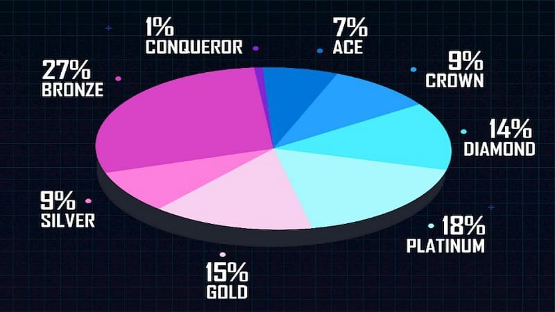 Percentage by tier (Image Credits: PUBG Mobile)