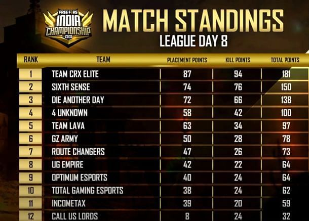 Free Fire India Championship 2020 league day eight standings
