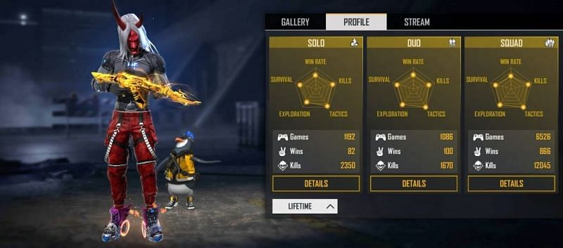 His lifetime statistics in Free Fire