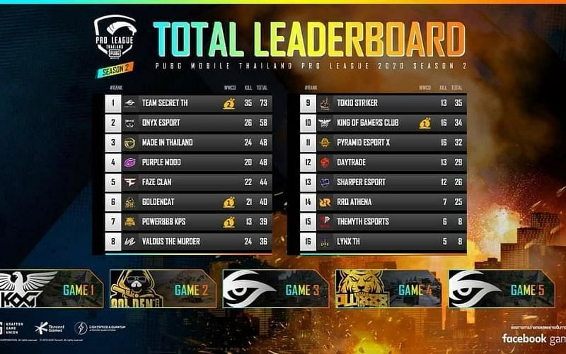 PMPL Season 2 Thailand Grand Finals Day 1 overall standings