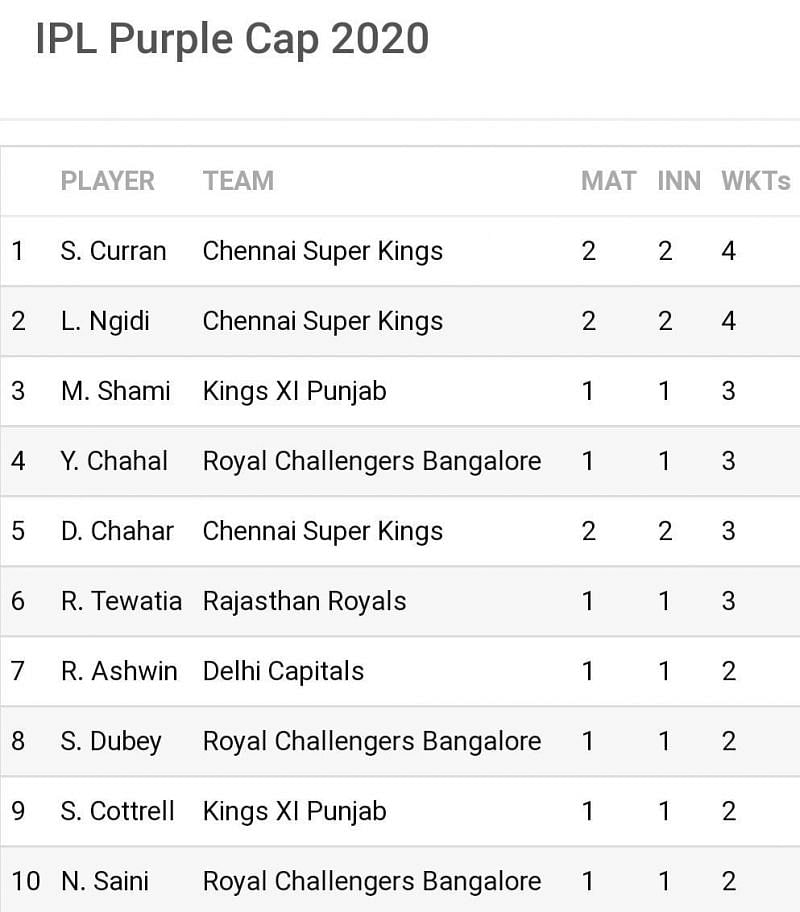 Widespread changes on the cards in a clustered 'Purple Cap' race (Image Credits: Sportskeeda)