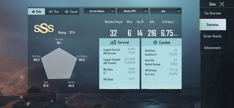 His stats in Solos