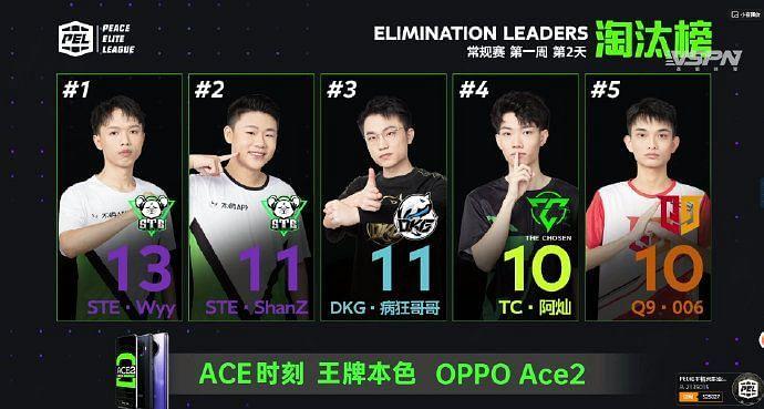 PEL S3 day 2 top 5 kill leaders