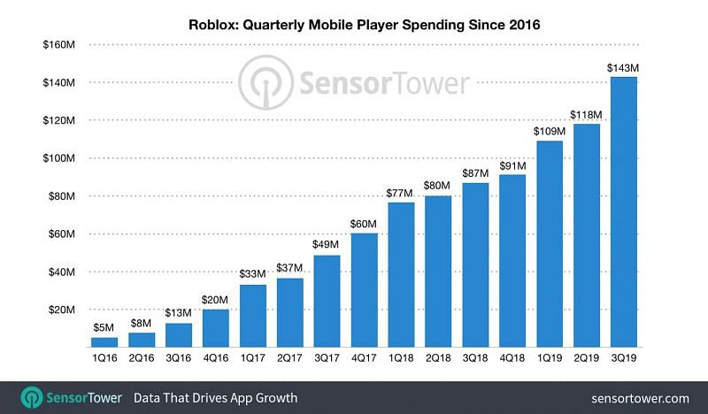 How Many People Play Roblox In 2020