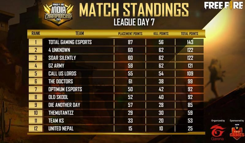 Free Fire India Championship 2020 league stage Day 7 standings