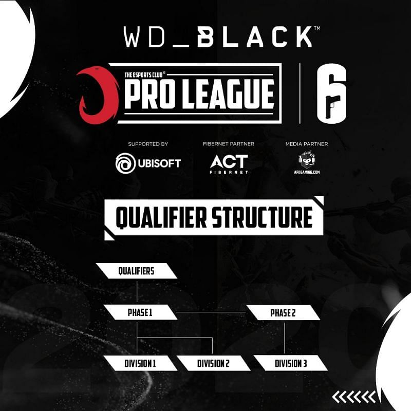 Qualifying structure for the tournament