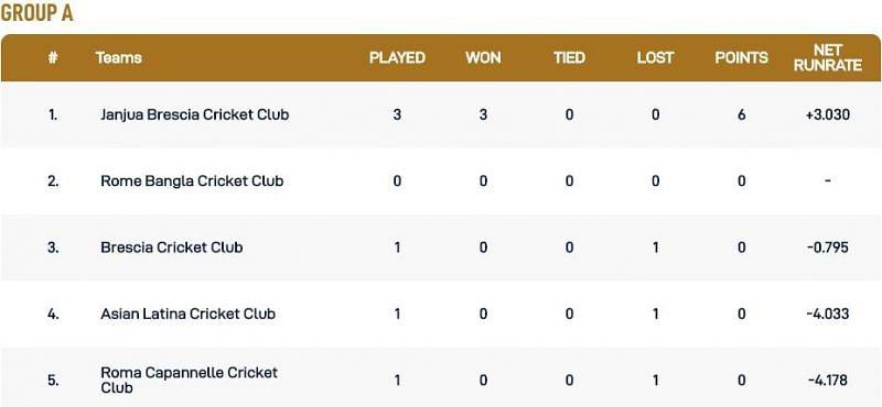 Rome T10 League Group A Points Table