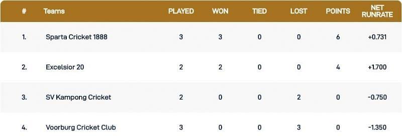 Capelle T10 League Points Table