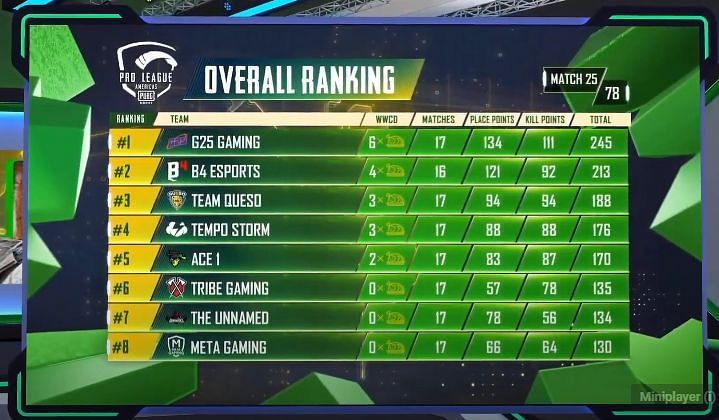 PMPL Season 2 Americas overall standings after Day 5 (top eight)