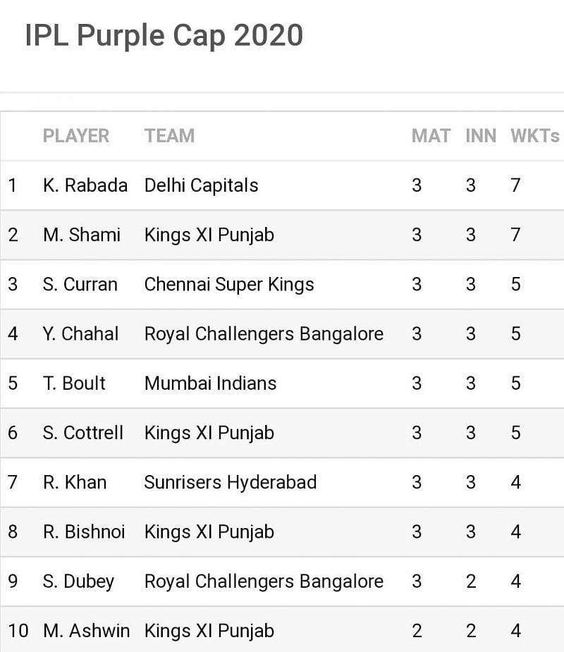 Kagiso Rabada and Mohammad Shami occupy the top 2 slots with seven wickets apiece (Image Credits: Sportskeeda)