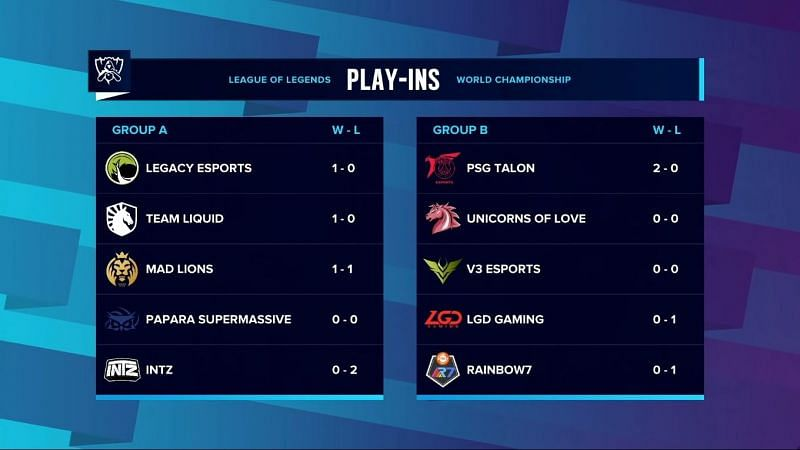 League of Legends Worlds Day 1 of Play-in standings (Image credits: LoL Esports/YT)