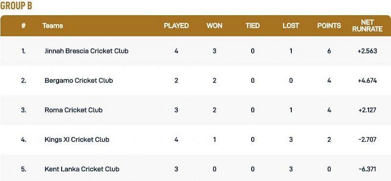 Rome T10 League Group B Points Table