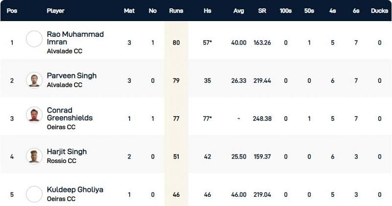 Cartaxo T10 League Highest Run-scorers