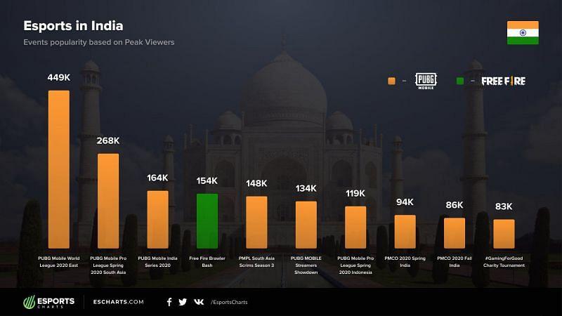 image credits: esports charts