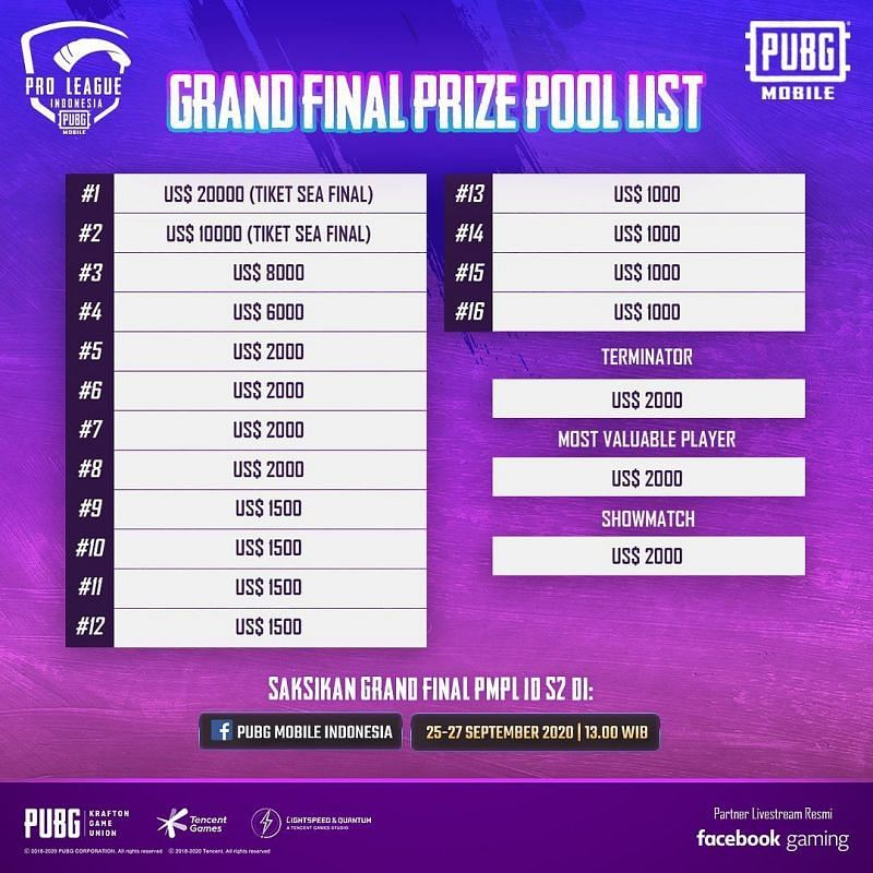 PMPL Season 2 Indonesia Grand Finals prize pool distribution