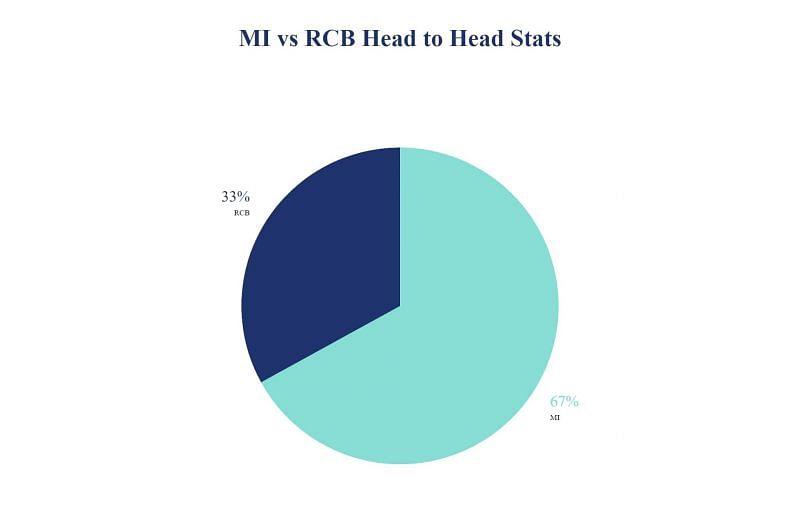 MI vs RCB Head to Head Stats