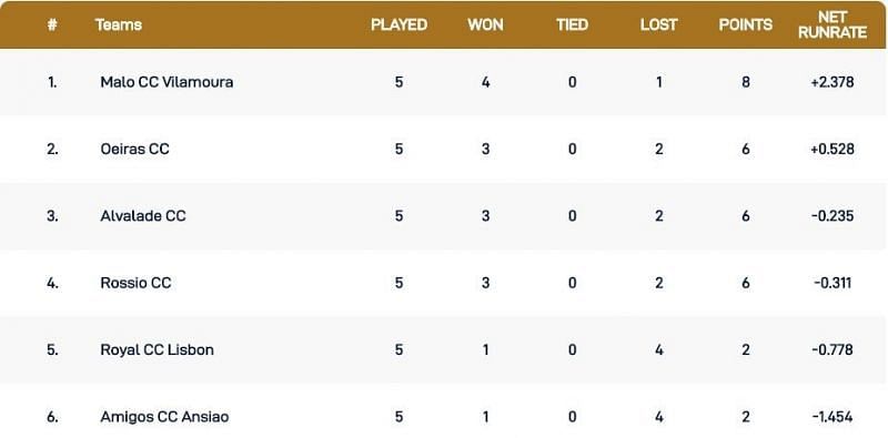 Cartaxo T10 League Points Table