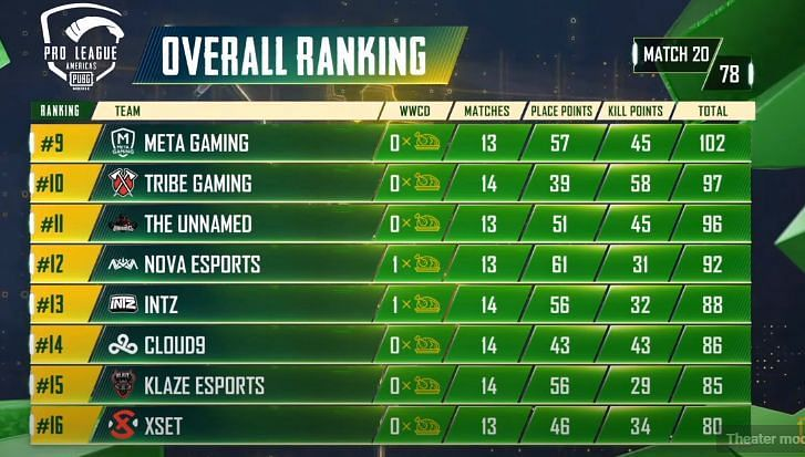 PMPL S2 Americas overall standings after day 4