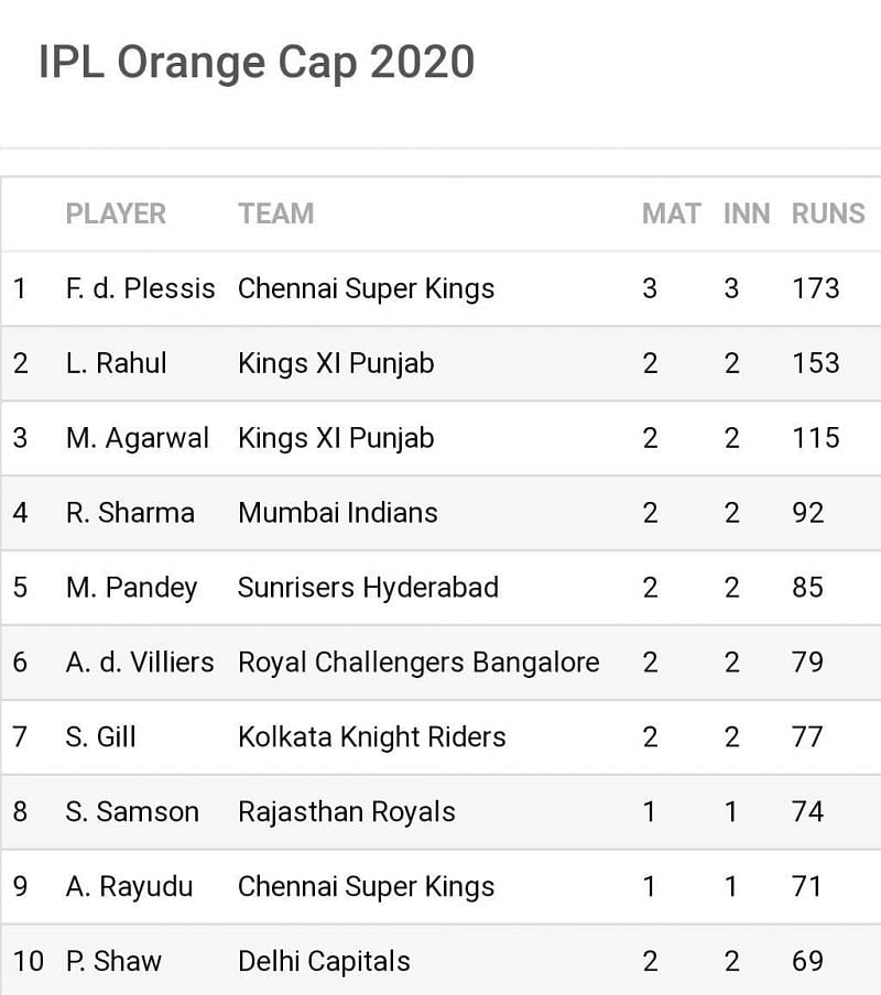 Just a meagre 20 runs separate the top 2 on the IPL 2020