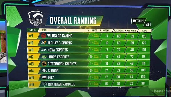 PMPL Season 2 Americas overall standings after Day 5 (middle eight)