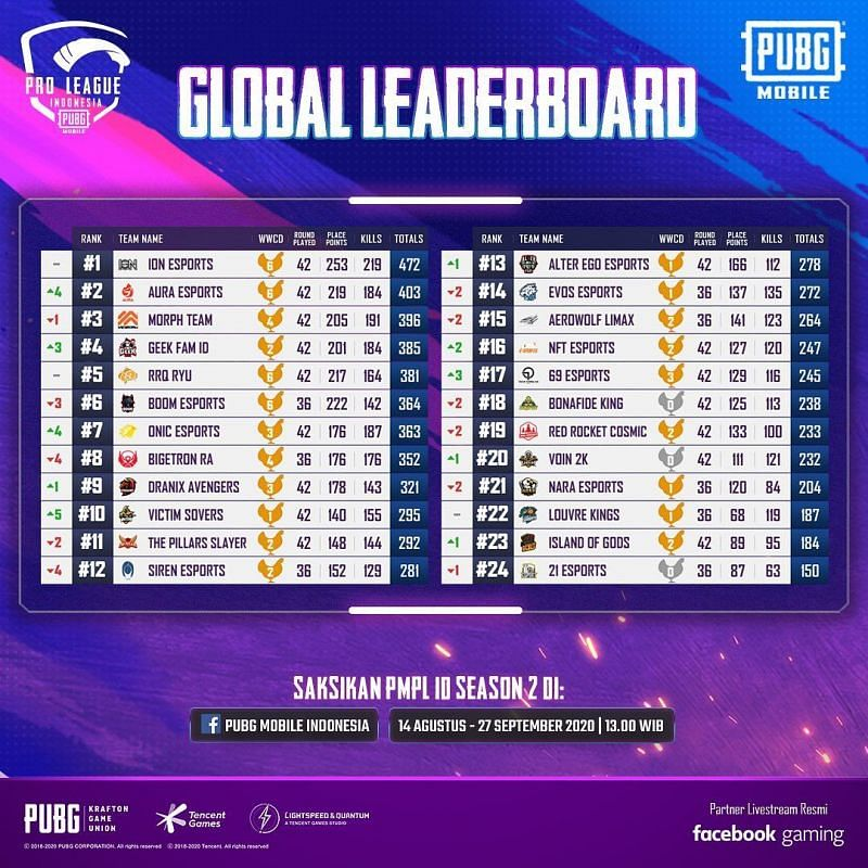 PMPL Season 2 Indonesia overall standings