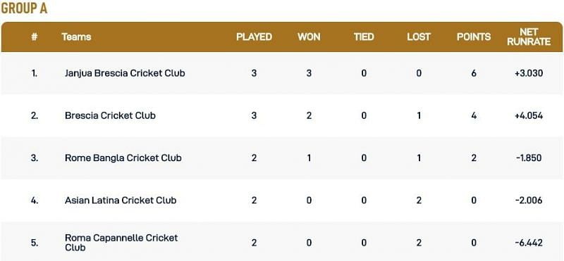 Rome T10 League Group A Points Table
