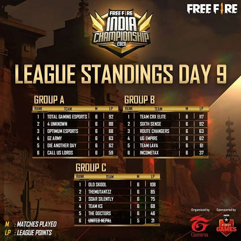 Overall League standings